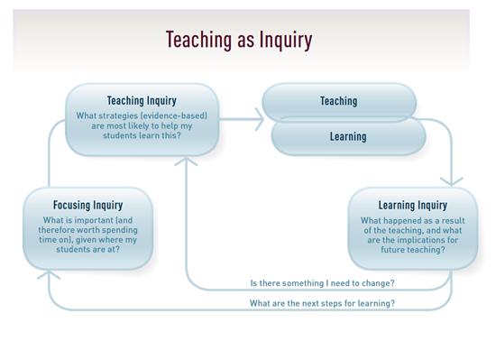 NZC_Teaching-as-inquiry-diagram.png