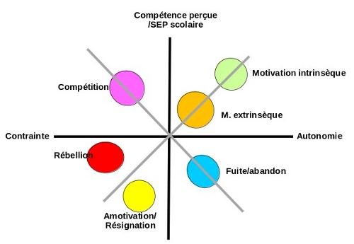 Figure1 : Les motivations (sous forme de pastilles) dépendraient à la fois du sentiment de compétence et du sentiment d'autonomie. (Lieury, Lorant & Fenouillet)