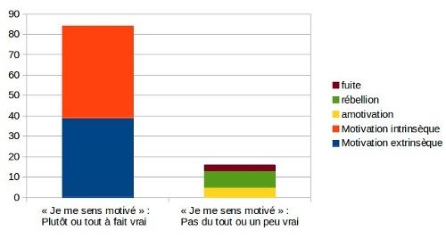 Figure 2 : Les élèves de 6e du collège où s'est déroulée l'expérience, sont à 84% motivés positivement