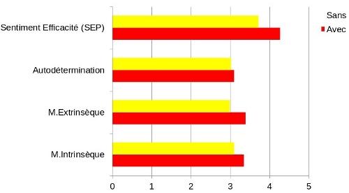 Figure 3 : Les notes sont plutôt favorables aux motivation positives et au Sentiment d'efficacité scolaire (SEP scolaire)
