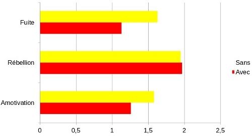 Figure 4 : Les notes sont plutôt favorables en abaissant l'amotivation et la fuite