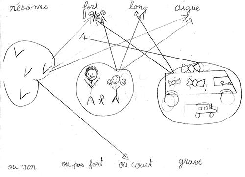 Carte mentale d'Inès et Maëva