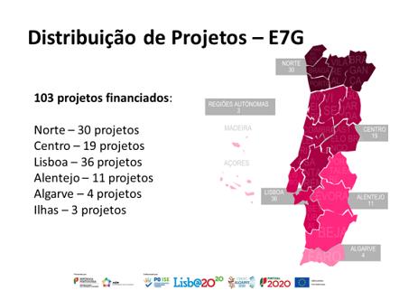 Répartition des 103 projets du programme