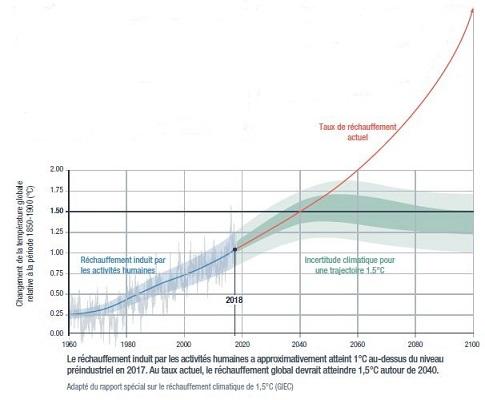 """Graphique extrait du résumé à destination des enseignants de l'OCE basé sur le rapport spécial du GIEC <em>Réchauffement à 1,5°C</em>"""" title=""""Graphique extrait du résumé à destination des enseignants de l'OCE basé sur le rapport spécial du GIEC <em>Réchauffement à 1,5°C</em>"""" class=""""caption"""" align=""""center"""" /><br /> Autre constat: les précipitations augmentent à certains endroits (Europe, Amérique du Nord) et diminuent ailleurs (en particulier dans les zones déjà sèches). En outre, les évènements extrêmes (feux, tempêtes, cyclones…) sont de plus en plus nombreux et le phénomène s'accélère. Et pour le coup, c'est quelque chose dont on peut facilement se rendre compte en gardant les informations ou en lisant la presse.</p> <p>Ainsi, les problèmes associés au changement climatique ne sont pas les mêmes selon les pays et les modifications peuvent être globales ou plus locales et ponctuelles.</p> <h2>Le fameux effet de serre</h2> <p>L'effet de serre est un phénomène naturel et utile. Les rayons du soleil arrivent sur la surface de la Terre, qui se réchauffe et émet des rayons infrarouges, dont une partie est à son tour renvoyée vers la Terre par les gaz à effet de serre, dans une sorte de phénomène de pingpong. Phénomène utile, car si ce réchauffement n'existait pas, la température moyenne de la Terre serait de -18° C. Le problème actuel est lié à l'augmentation des gaz à effet de serre (CO2, méthane, protoxyde d'azote, gaz fluorés) qui retiennent davantage les rayonnements infrarouges et donc augmentent le réchauffement.<br /> <img src="""